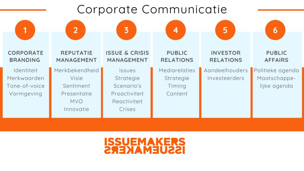 Corporate communicatie overzicht